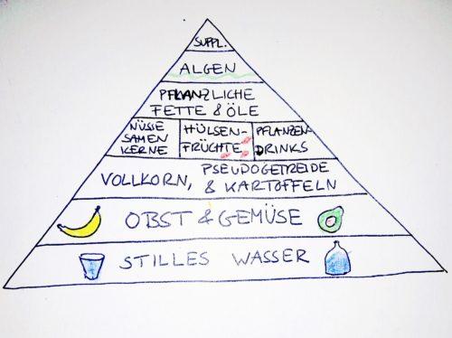Lebensmittelpyramide-e1540269914300.jpg
